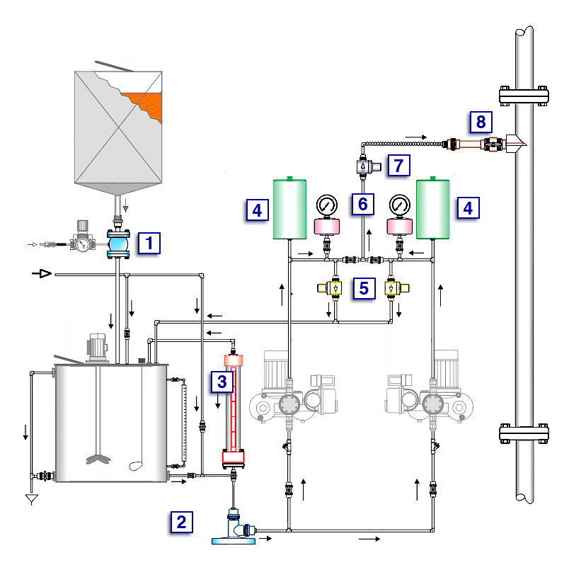 Dosing System Products Prochem