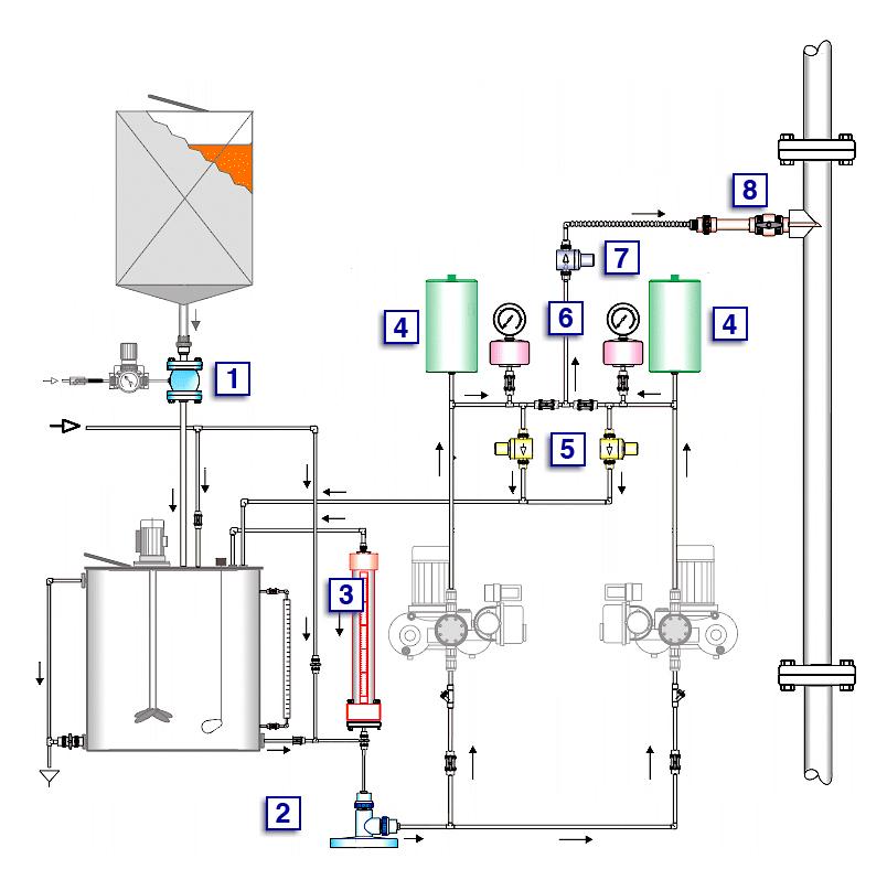 Dosing System Products Prochem